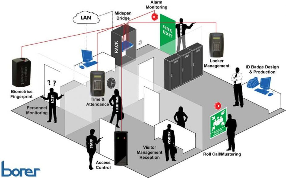 Borer's Integrated Access Control Security Systems