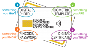 4 factor authentication access control