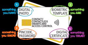 4 factor authentication access control