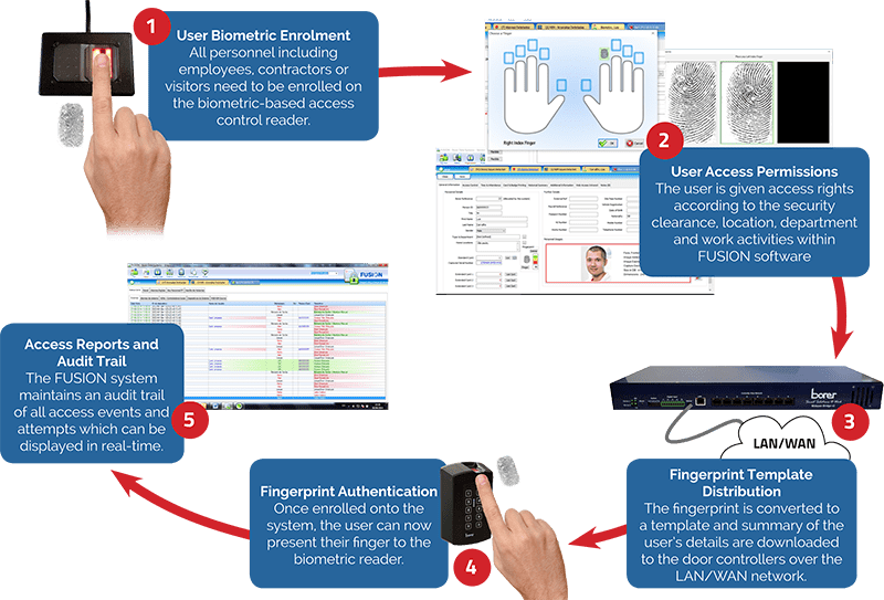 Biometric Fingerprint Enrolment - How It Works