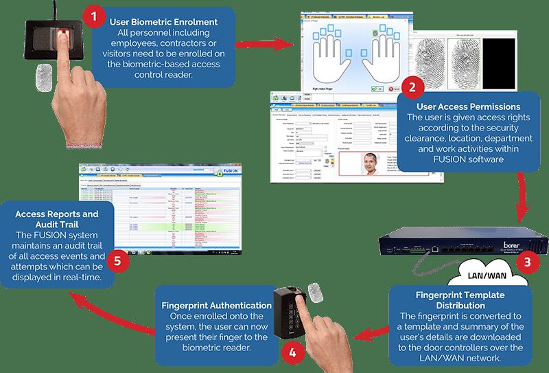Biometric Fingerprint Enrolment - How It Works