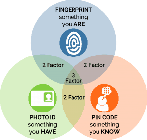 Multi Factor Identity Authentication