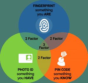 Multi Factor Identity Authentication