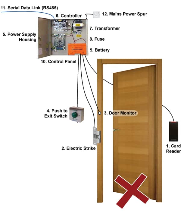 access control industry standard legacy model