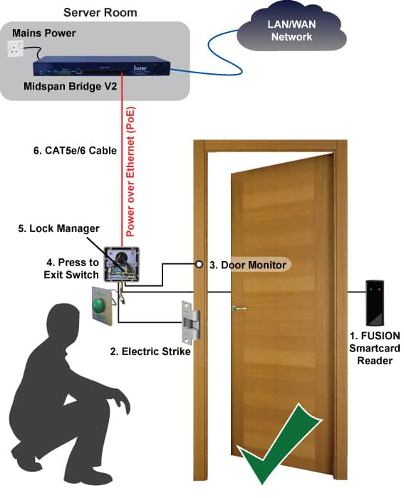 power over ethernet borer access_control_poe_cost-saving