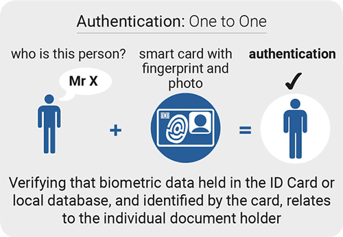 Borer Smart Card Identification with fingerprint and photo