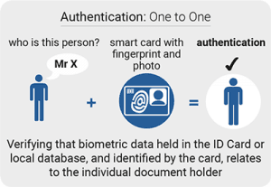 smart-card-authentication-borer-one to one